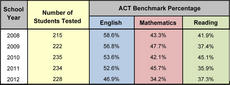 """<div class=""""source""""></div><div class=""""image-desc"""">ACT BENCHMARKS - JUNIORS: Benchmark scores are set for each of the subject-areas and students who meet these benchmarks are expected to have a 50 percent chance of obtaining a B or higher or a 75 percent chance of obtaining a C or higher in a corresponding credit-bearing college course. The benchmarks for juniors are: English - 18; Math - 19; Reading - 20, with no index for science. The graphic shows how the junior class at Marion County High School has performed on the ACT for the past five years. According to the results, of the students in last year's junior class, 46.9 percent of students met the benchmark for English (5.3 percentage points lower then the state average), 34.2 percent met the benchmark for math (4.4 percentage points below the state average) and 37.3 percent met the benchmark for reading (4.6 percentage points lower than the state average).</div><div class=""""buy-pic""""></div>"""